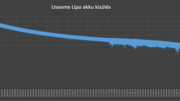 Useeme battery test graph